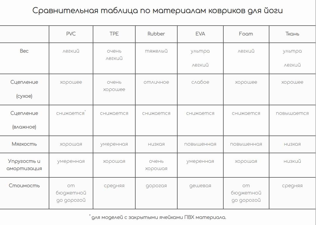 таблица сравнения йога ковриков
